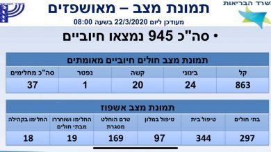 "Photo of עוד שני תושבי חיפה נמצאו חולים בקורונה ואושפזו ברמב""ם. בית החולים מתכונן לפתיחת מחלקה נוספת, בעיקר למונשמים"