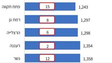 Photo of לפי מחקר חברת צ'מנסקי: העיר נשר במקום השני בהשקעה בחינוך בארץ ובעשירייה הראשונה בכל הארץ בהשקעה לתושב בכל התחומים